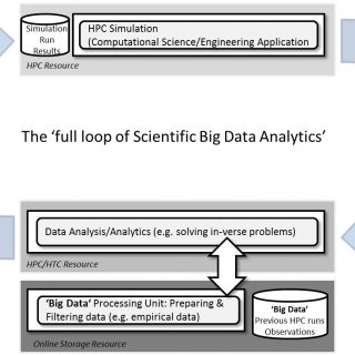 Scientific Big Data Analytics by HPC