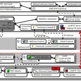 Ultrascan Scientific Gateway