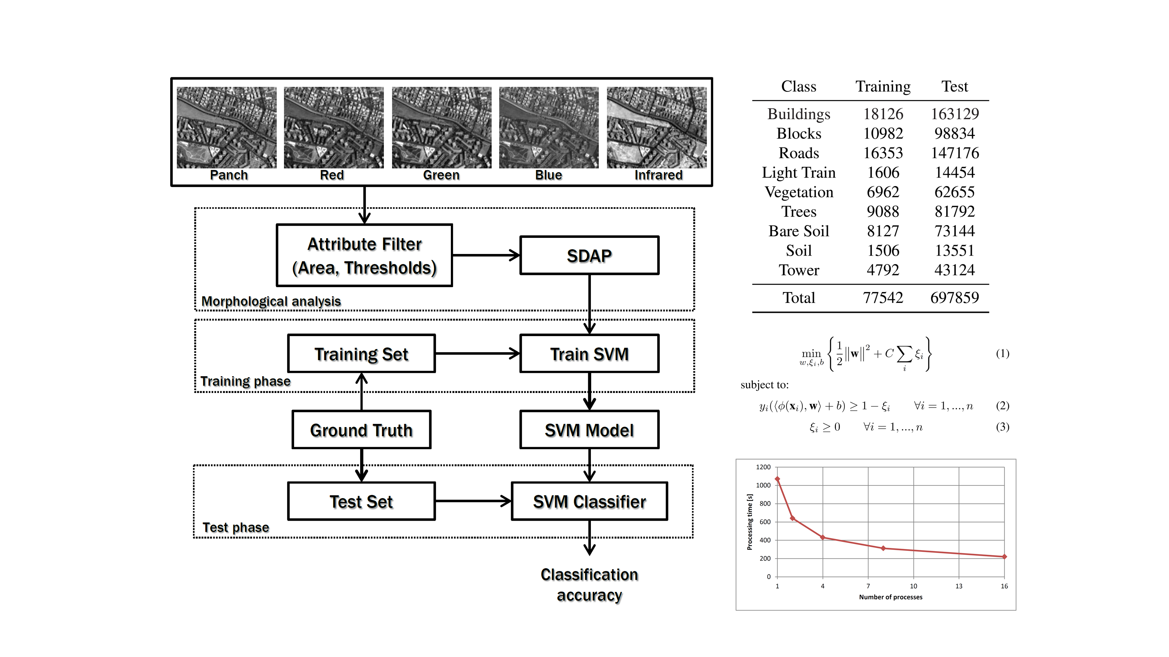 Smart Data Analytics Methods for Remote Sensing Applications